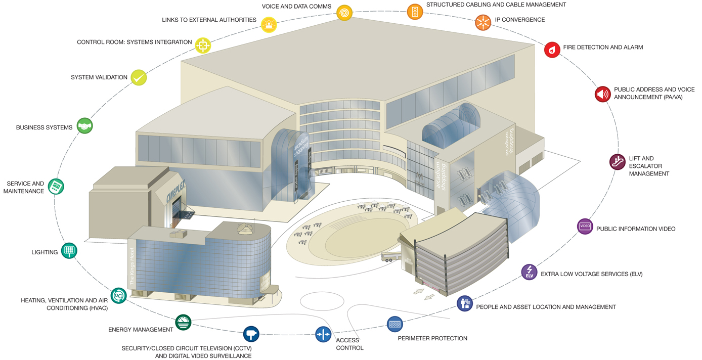 Honeywell Commercial Buildings Solutions Overview Diagram