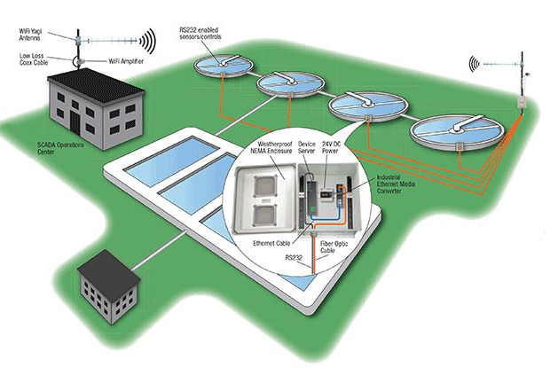 wastewater-treatment-plant-network
